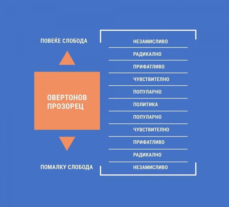 Овертонов прозорец: Показател на капацитети за слободарска општествена промена